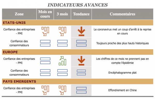 Cimea Patrimoine Barometre Financiers Mars 2020