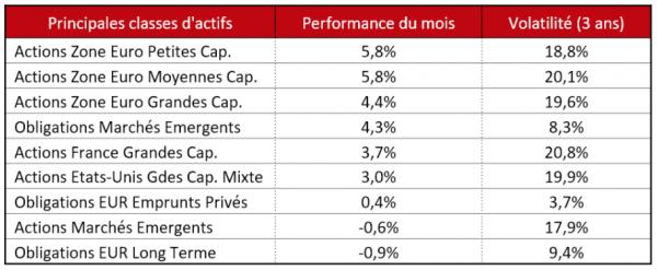 Baromètre Financier - Ciméa Patrimoine - Juin 2020
