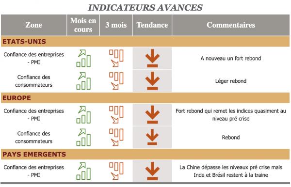 Barometre Indicateurs Financier Cimea Patrimoine Juillet 2020 2