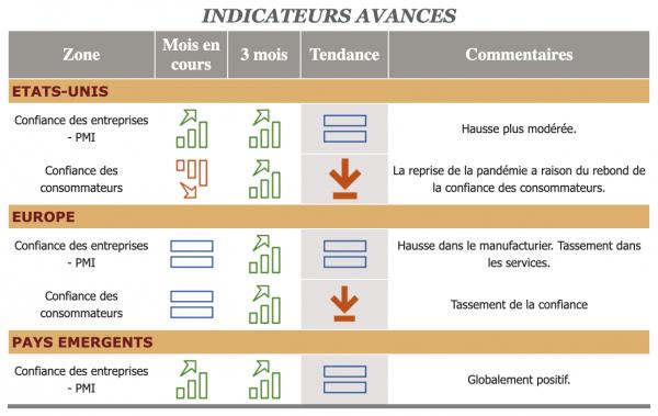 Baromètre financier - Ciméa Patrimoine - Septembre 2020 - Cabinet de gestion de patrimoine - Vendée