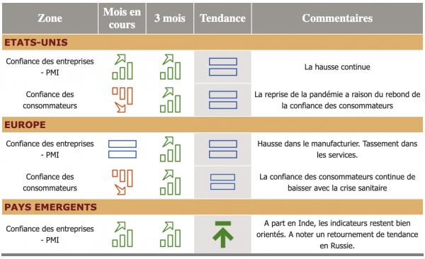 Barometre Financier Decembre 2020 Cimea Patrimoine Cabinet Gestion De Patrimoine 2