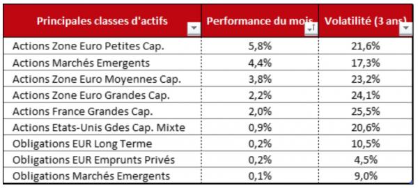 Baromètre financier - Tendances marchés financiers - Ciméa Patrimoine