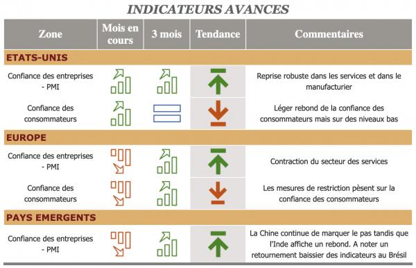 Indicateurs Macro-économiques Stratégie Patrimoniale - Ciméa Patrimoine - Cabinet De Gestion Patrimoine Vendée