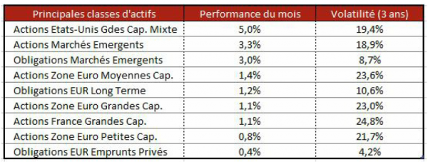 Baromètre Financier Juillet 2021 - Ciméa Patrimoine - Gestion De Patrimoine Vendée