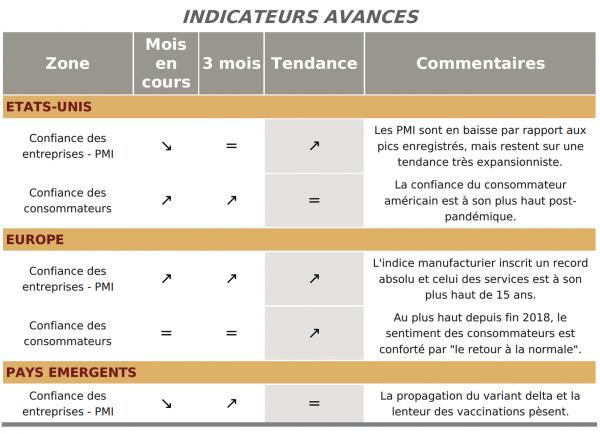 Indicateurs avancés - baromètre financier - Juillet 2021 - Ciméa Patrimoine - Gestion de Patrimoine Vendée